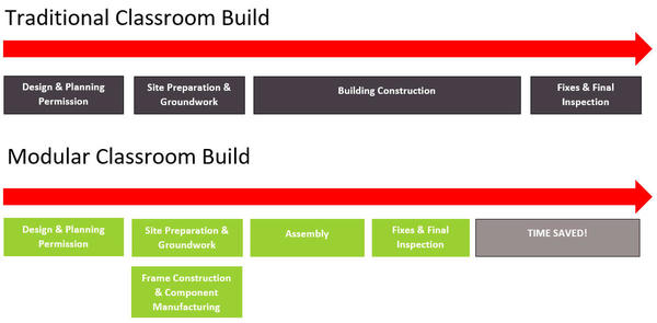 The cost and benefits of modular classrooms | The Learning Escape