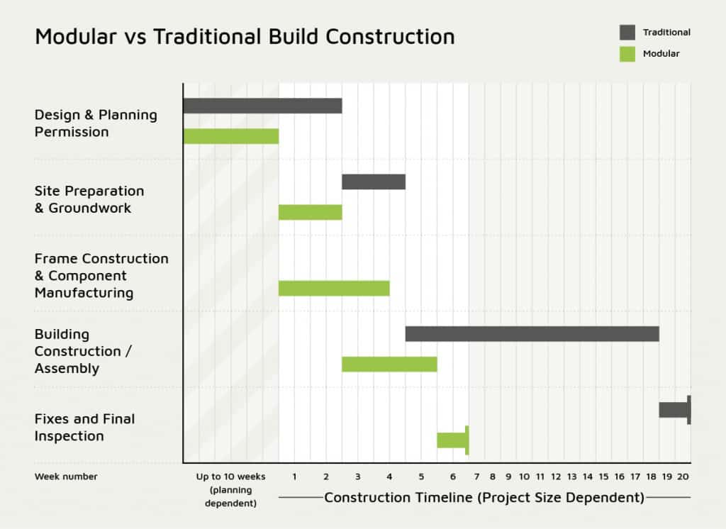Modular vs traditional build construction infographic